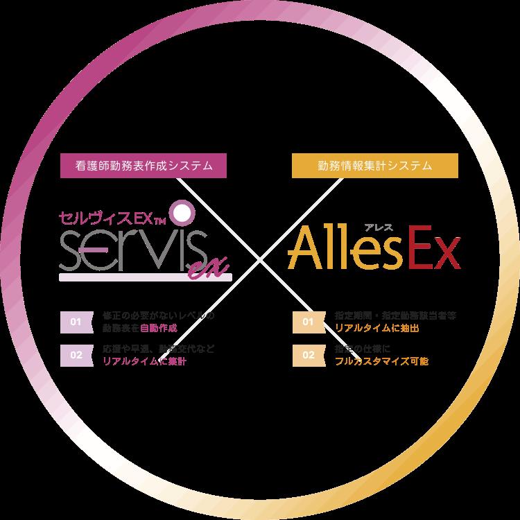 【看護師勤務表作成システム】セルヴィスEX TM SERVIS ex、(01)修正の必要がないレベルの勤務表を自動作成、(02)応援や早退、勤務交代などリアルタイムに集計、【勤務情報集計システム】アレス AllesEX、(01)指定期間・指定勤務該当者等リアルタイムに抽出、(02)指定の仕様にフルカスタマイズ可能